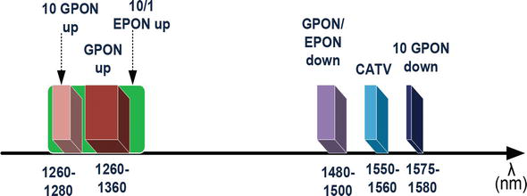 Integration of Hybrid Passive Optical Networks (PON) with Radio over