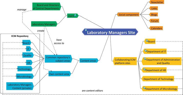 The Proposal for Modeling Methodology for Enterprise Content ... on