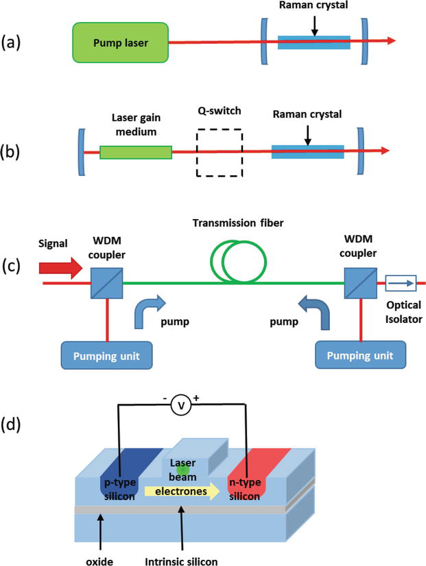 Stimulated Raman Scattering in Micro- and Nanophotonics
