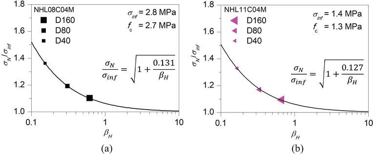 Mechanical Behavior of Natural Hydraulic Lime Mortars | IntechOpen