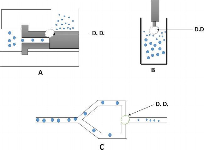 Nanoemulsions in Food Industry | IntechOpen