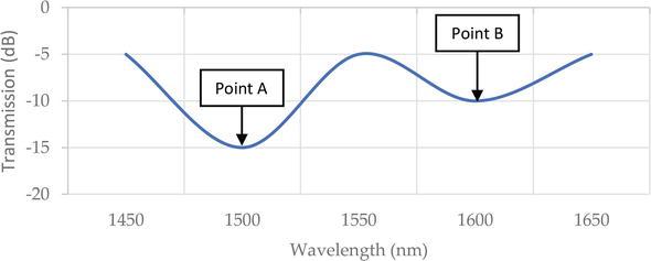 Review of Liquid-Filled Optical Fibre-Based Temperature