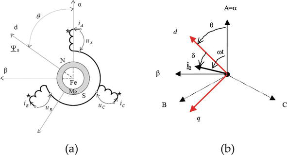 Advanced Control of the Permanent Magnet Synchronous Motor