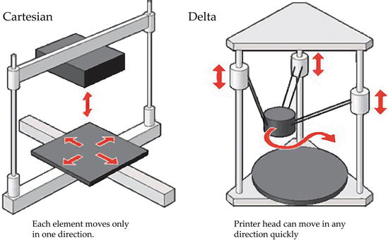 The Evolution of 3D Printing in AEC: From Experimental to