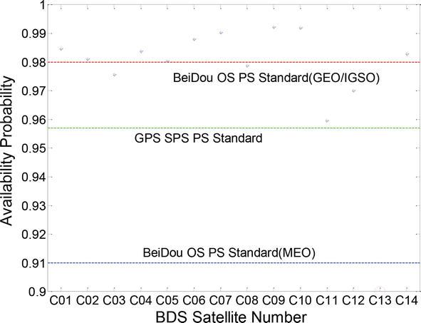 Evaluation Methods of Satellite Navigation System