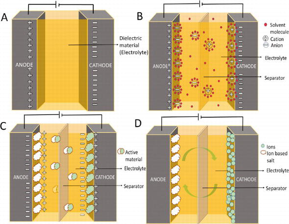 Carbon-Based Composites for Supercapacitor   IntechOpen