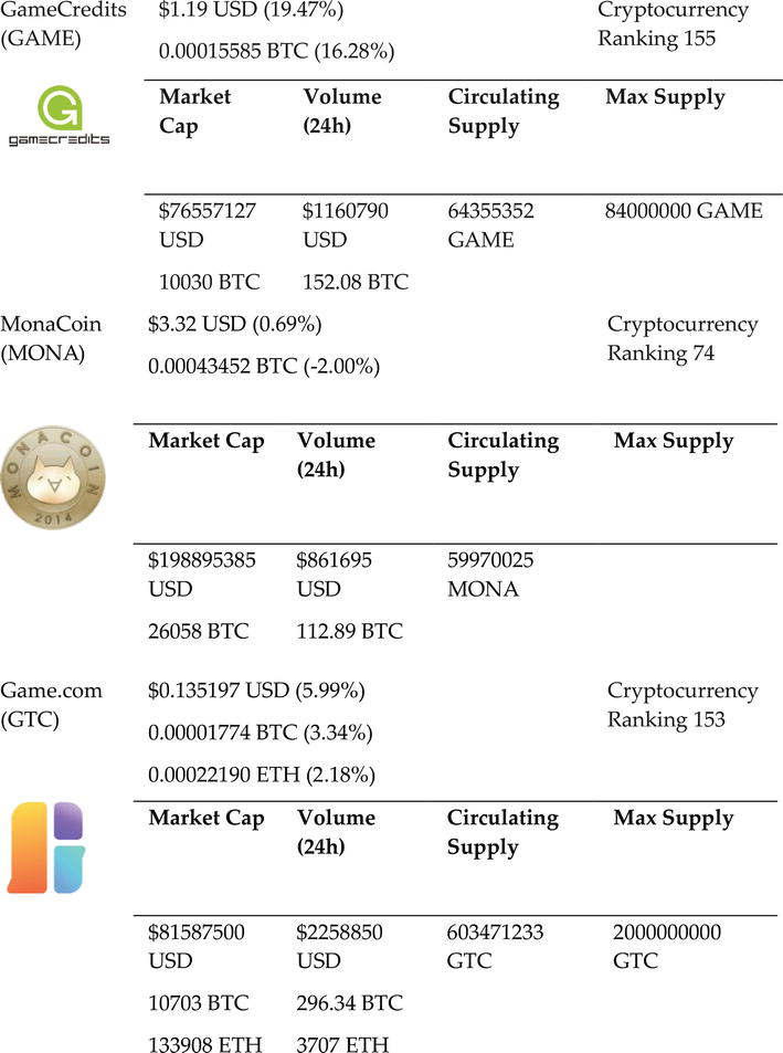 Cryptocurrencies in the Ludic Economies: The Case of Contemporary
