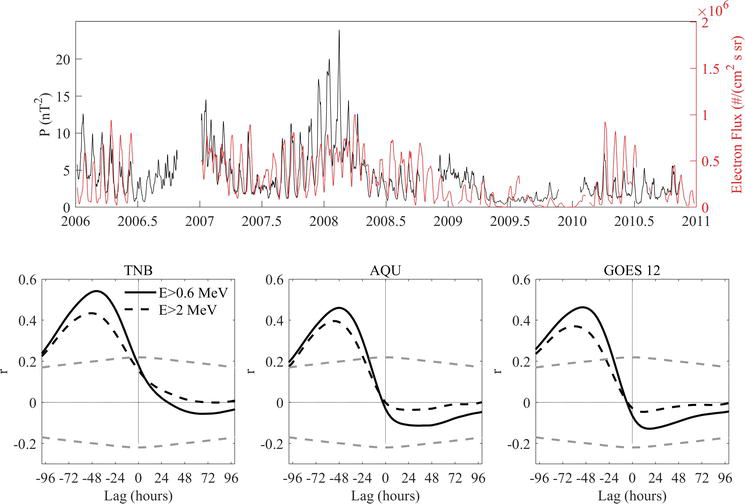ULF Geomagnetic Activity Signatures in the Atmospheric Parameters in