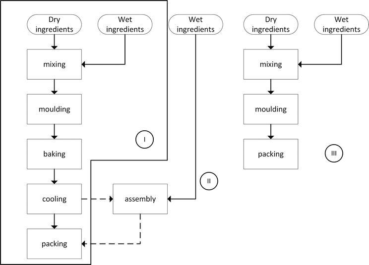 Functional Properties of Snack Bars   IntechOpen