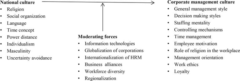 The Role of National Cultures in Shaping the Corporate Management