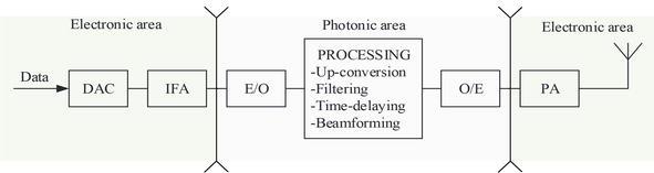 Design and Optimization of Photonics-Based Beamforming Networks for