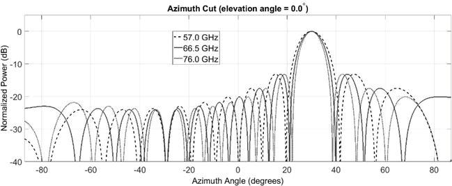 Design and Optimization of Photonics-Based Beamforming