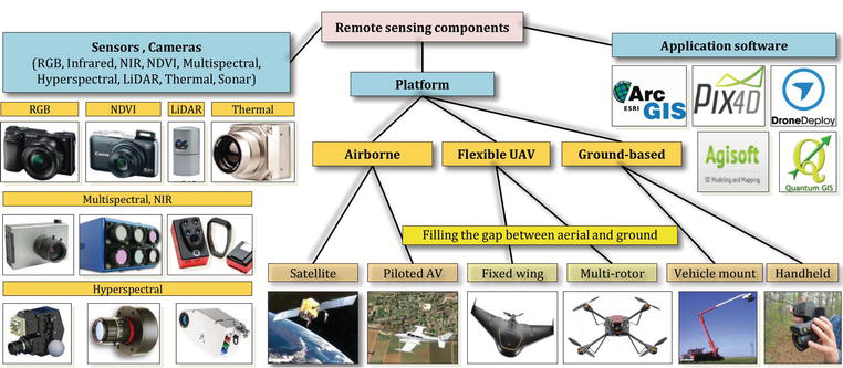 Fundamental Research on Unmanned Aerial Vehicles to Support