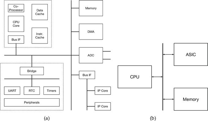 A Scalable, FPGA-Based Implementation of the Unscented Kalman Filter