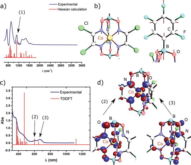 The Use of Density Functional Theory to Decipher the