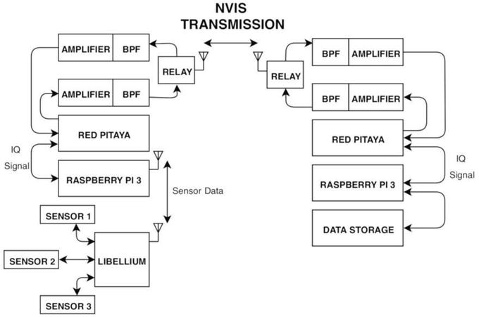 Advanced HF Communications for Remote Sensors in Antarctica | IntechOpen