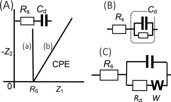 tips of voltammetry