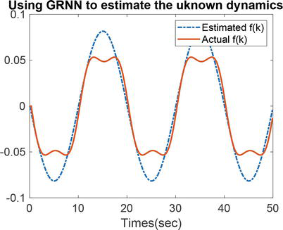 Applications of General Regression Neural Networks in Dynamic