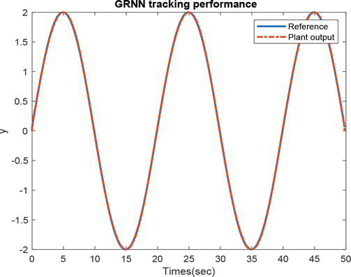 Applications of General Regression Neural Networks in