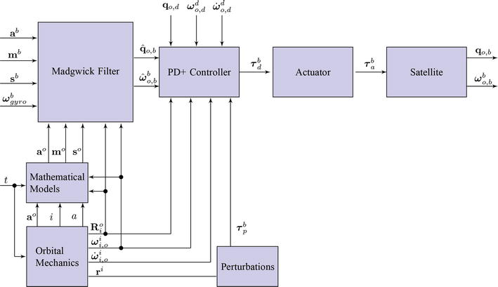Modeling and Attitude Control of Satellites in Elliptical