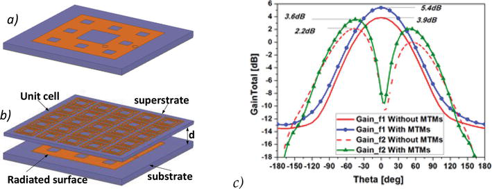 Metamaterials in Application to Improve Antenna Parameters | IntechOpen