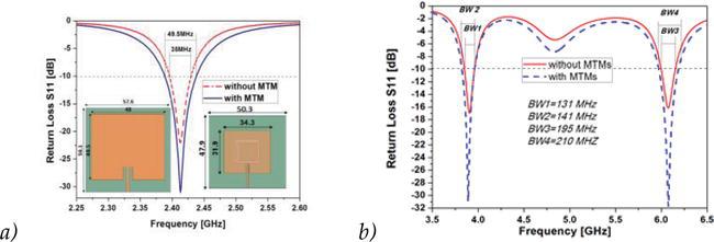 Metamaterials in Application to Improve Antenna Parameters