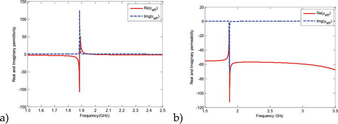 Metamaterials in Application to Improve Antenna Parameters   IntechOpen