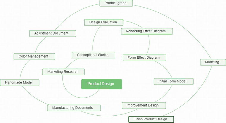 Product Design Process And Methods Intechopen