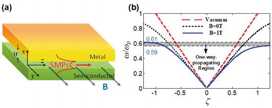 Surface Magneto Plasmons and Their Applications | IntechOpen