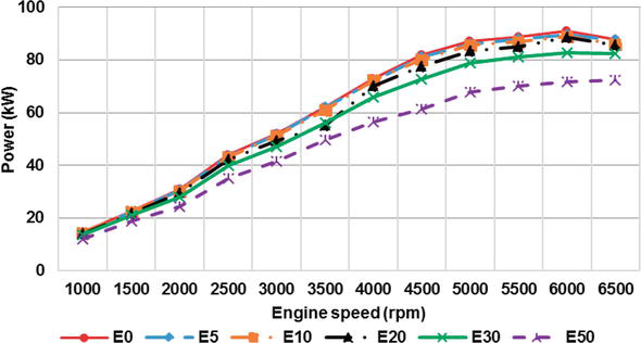 Comparison of Ethanol and Methanol Blending with Gasoline