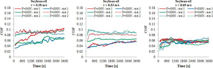 Tribological Behavior of Soybean Oil | IntechOpen