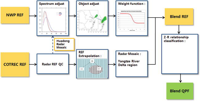 Rainfall Nowcasting by Blending of Radar Data and Numerical