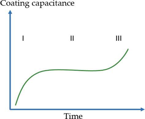 Transport of Electrolyte in Organic Coatings on Metal | IntechOpen