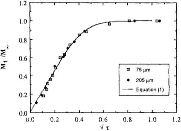 Transport of Electrolyte in Organic Coatings on Metal