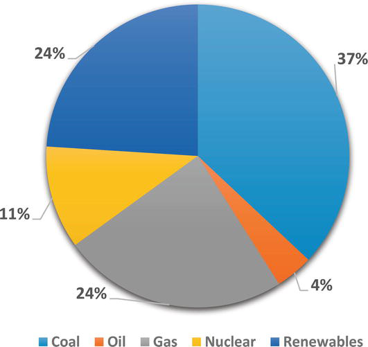 Clean Coal Technology Adaptability and R and D Support for