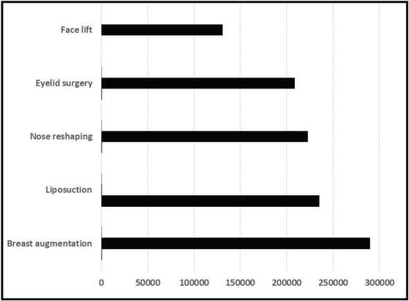 Anesthesia for Plastic Surgery Procedures   IntechOpen