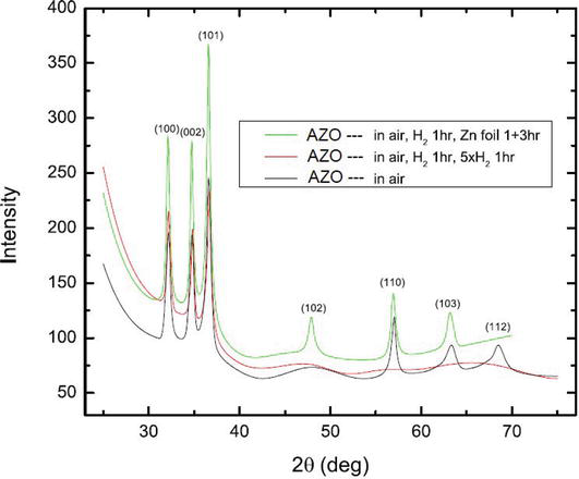 (PDF) Synthesis and characterization of Ca doped ZnO thin