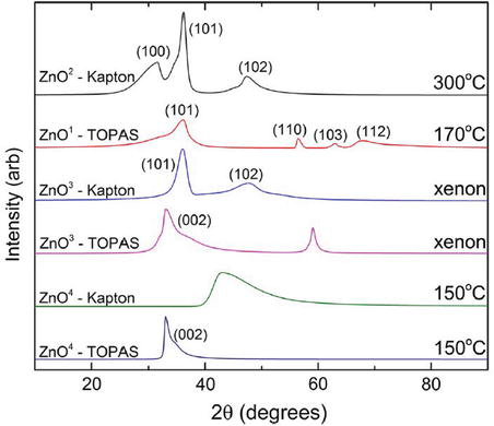 Synthesis of Conductive Sol-Gel ZnO Films and Development