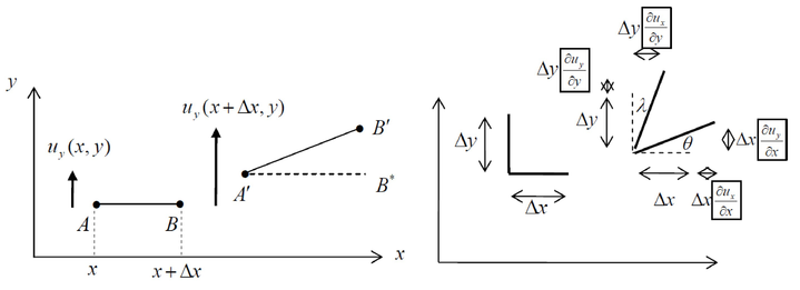 An Overview of Stress-Strain Analysis for Elasticity