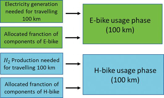 Design of a Sustainable Electric Pedal-Assisted Bike: A Life