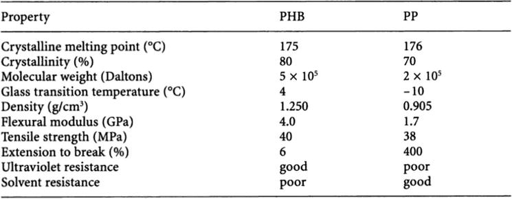 Cyanobacteria for PHB Bioplastics Production: A Review