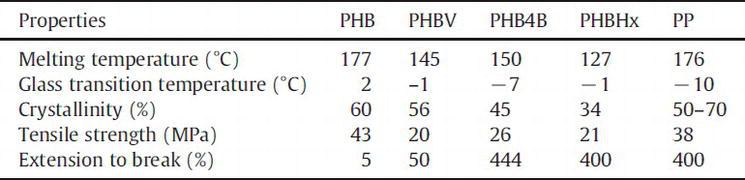 Cyanobacteria for PHB Bioplastics Production: A Review | IntechOpen