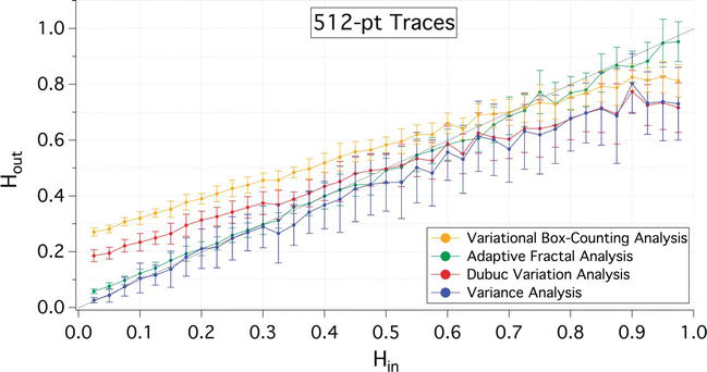 Fractal Analysis of Time-Series Data Sets: Methods and Challenges
