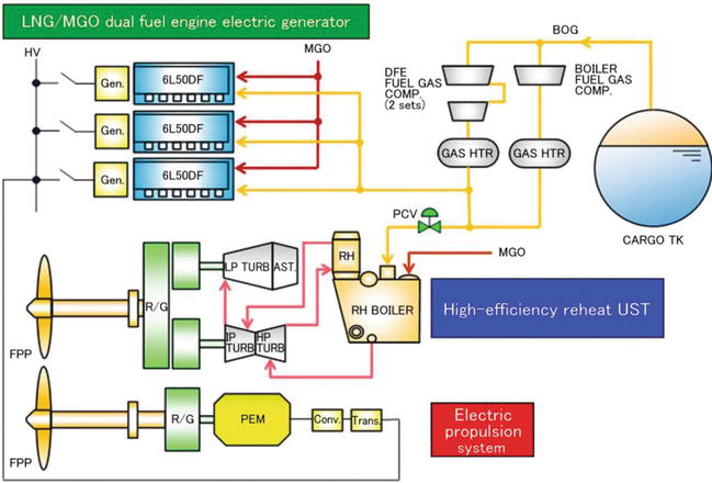 Options And Evaluations On Propulsion Systems Of Lng Carriers Intechopen