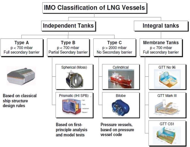 Options and Evaluations on Propulsion Systems of LNG