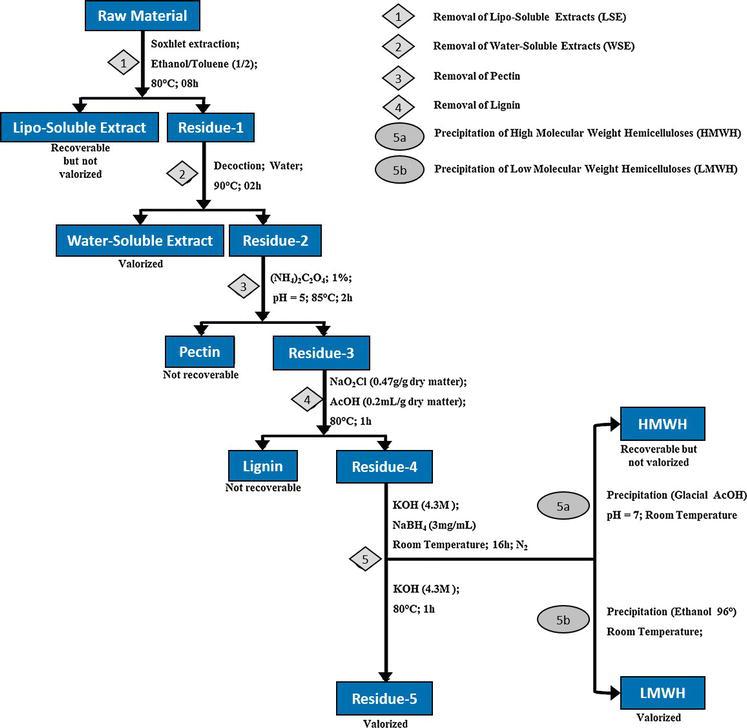 Banana Pseudo-Stem Fiber: Preparation, Characteristics, and