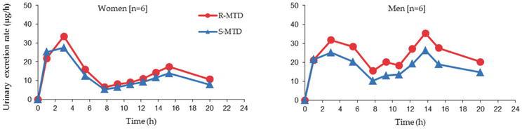 Revisiting Pharmacokinetics and Pharmacogenetics of