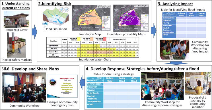 Evidence-Based Contingency Planning to Enhance Local