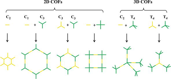 Synthesis Properties And Their Potential Application Of Covalent Organic Frameworks Cofs Intechopen