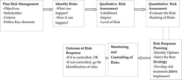 Process of Risk Management | IntechOpen